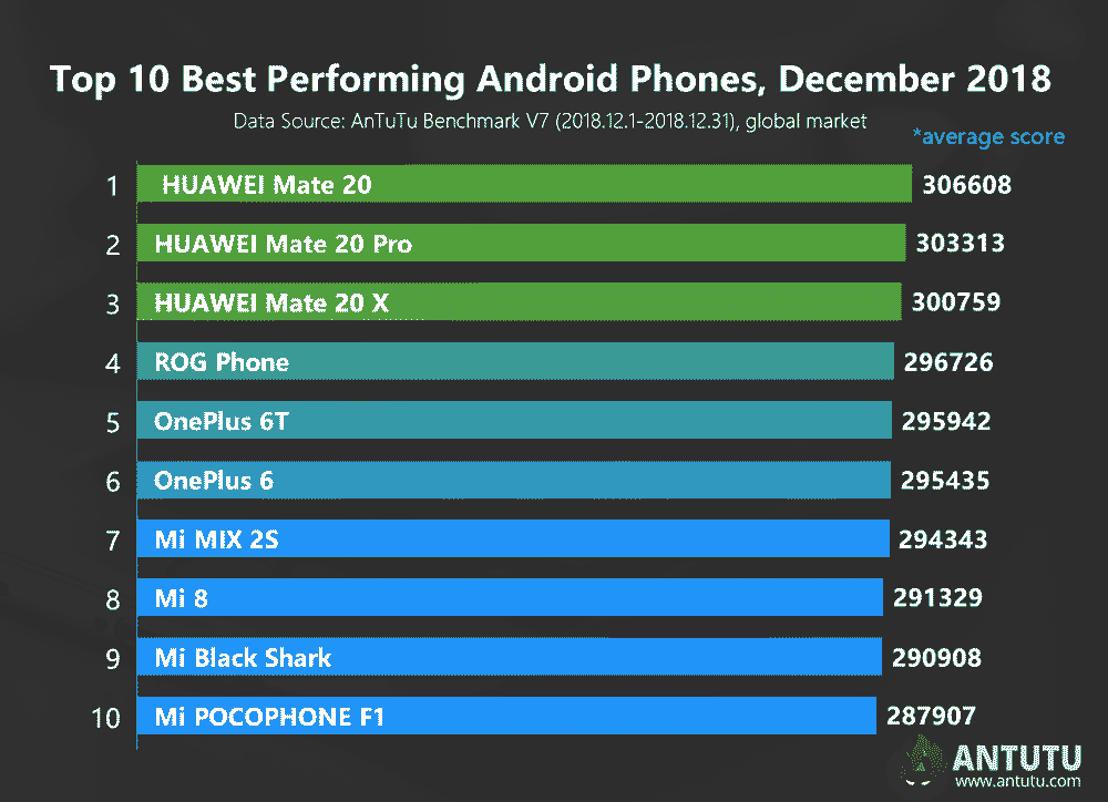 Top 10 Android phones with highest Antutu benchmark scores in December 2018 via Revu Philippines