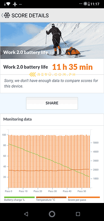 ASUS ZenFone Max M2 battery life benchmark score on Revu Philippines