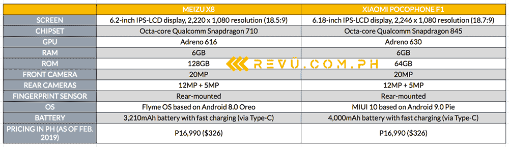 Meizu X8 vs Xiaomi Pocophone F1: Specs and price comparison by Revu Philippines