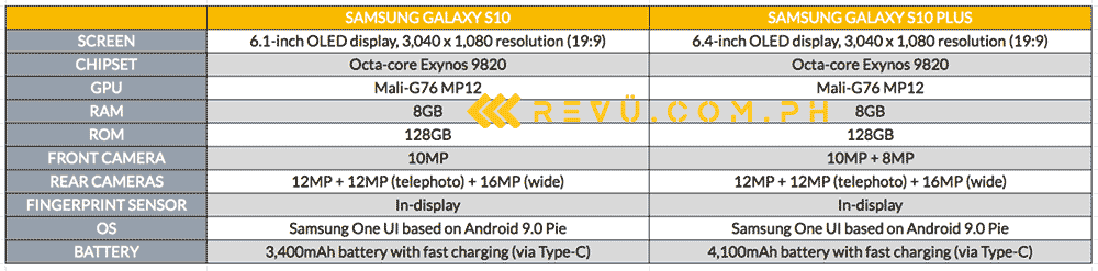 Samsung Galaxy S10 vs Samsung Galaxy S10 Plus: Specs comparison by Revu Philippines