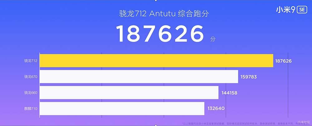 Snapdragon 712 vs 710 vs 670 vs 660: A comparison of Antutu benchmark scores on Revu Philippines
