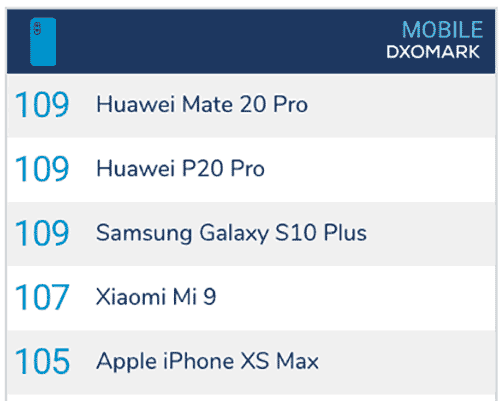 Top 5 camera phones on DxOMark as of February 22, 2019, via Revu Philippines