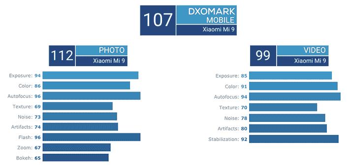 Xiaomi Mi 9 camera score on DxOMark via Revu Philippines