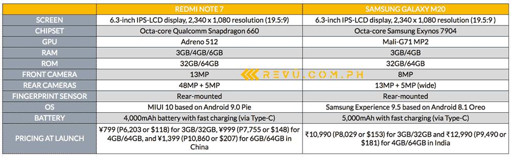 Xiaomi Redmi Note 7 vs Samsung Galaxy M20: Spaces and price comparison by Revu Philippines