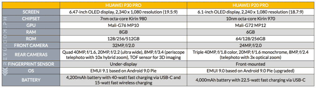 Huawei P30 Pro vs Huawei P20 Pro: specs comparison on Revu Philippines