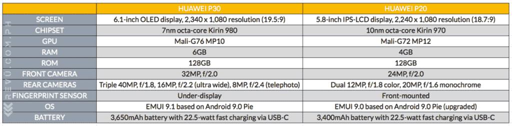 Huawei P30 vs Huawei P20: specs comparison on Revu Philippines