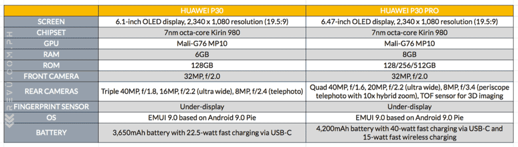 Huawei P30 vs Huawei P30 Pro: specs comparison via Revu Philippines