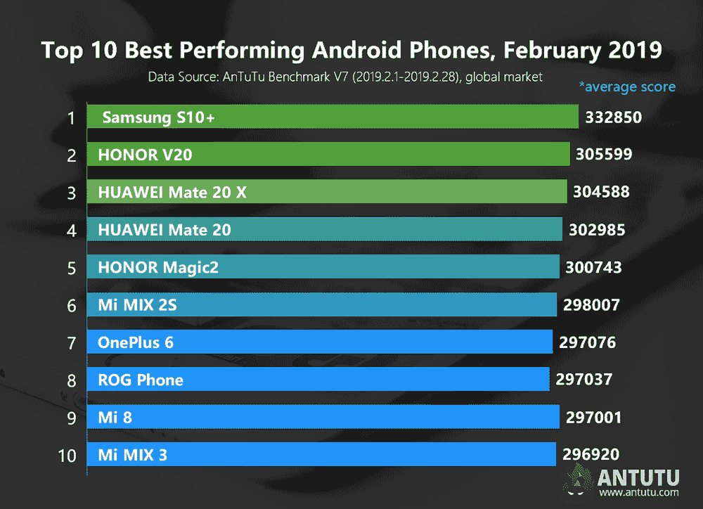 Top 10 best-performing Android phones in Antutu for February 2019 via Revu Philippines