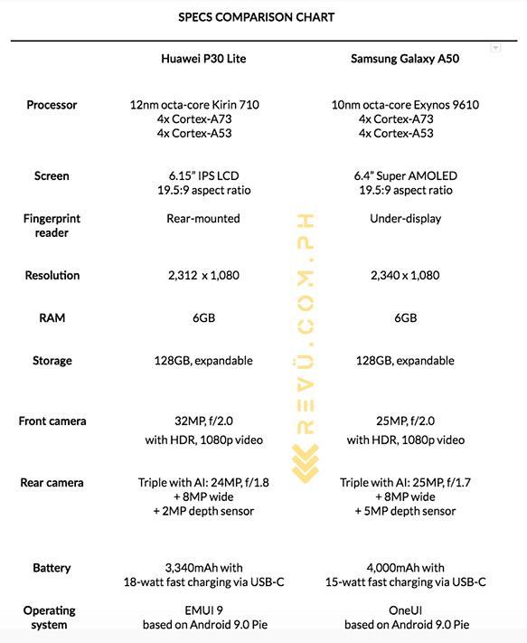 Huawei P30 Lite vs Samsung Galaxy A50: specs comparison on Revu Philippines