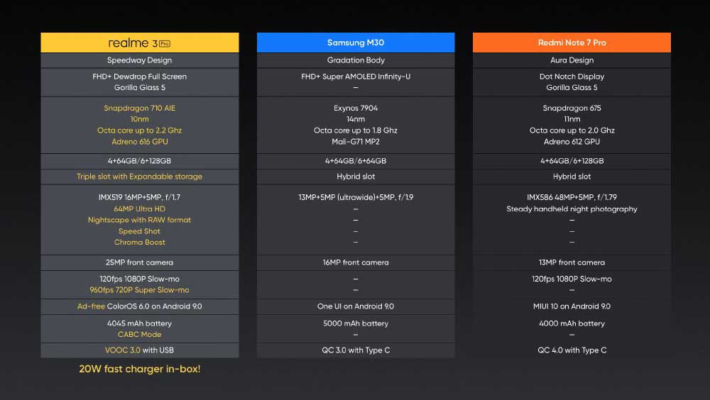 Realme 3 Pro vs Samsung Galaxy M30 vs Redmi Note 7 Pro specs comparison on Revu Philippines