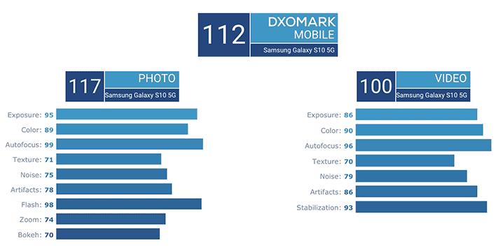 Samsung Galaxy S10 5G camera-score breakdown on DxOMark via Revu Philippines