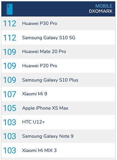 Top 10 camera phones on DxOMark as April 17, 2019, via Revu Philippines