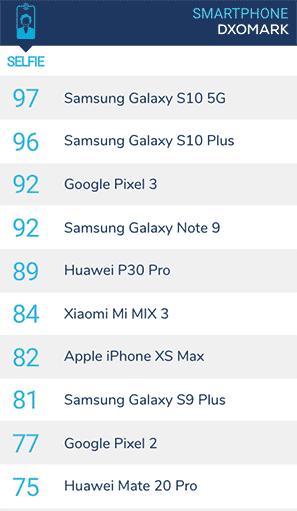 Top 10 selfie phones on DxOMark as April 16, 2019, via Revu Philippines