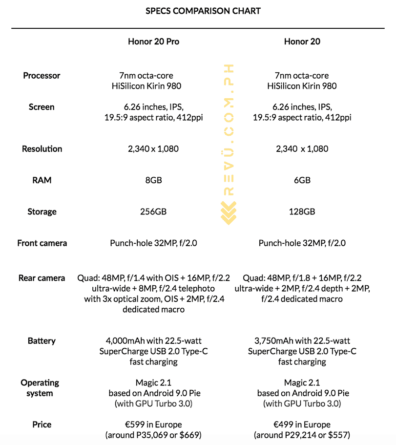 Honor 20 Pro vs Honor 20: specs and price comparison by Revu Philippines