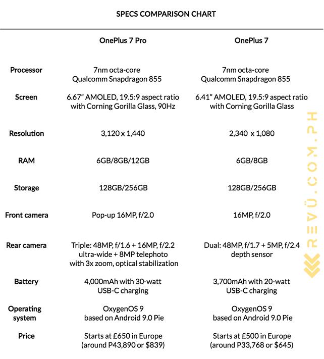 OnePlus 7 Pro vs OnePlus 7: Specs and price comparison by Revu Philippines