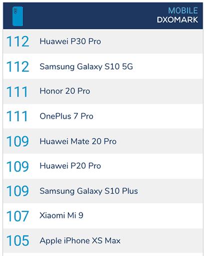 Top camera phones on DxOMark as of May 22, 2019, via Revu Philippines