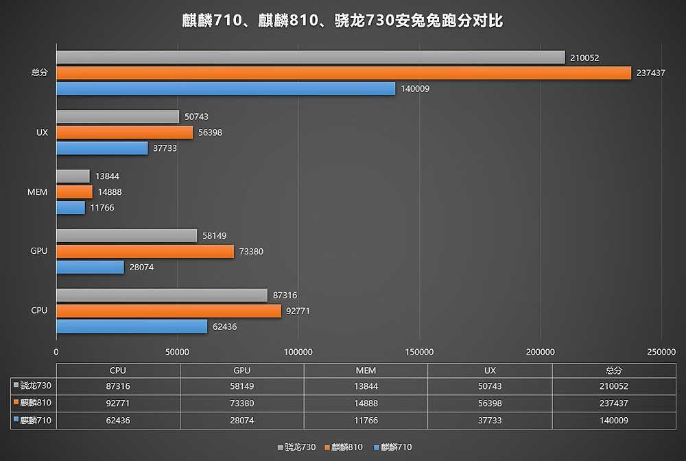 Snapdragon 730 vs Kirin 810 vs Kirin 710: A comparison via Revu Philippines