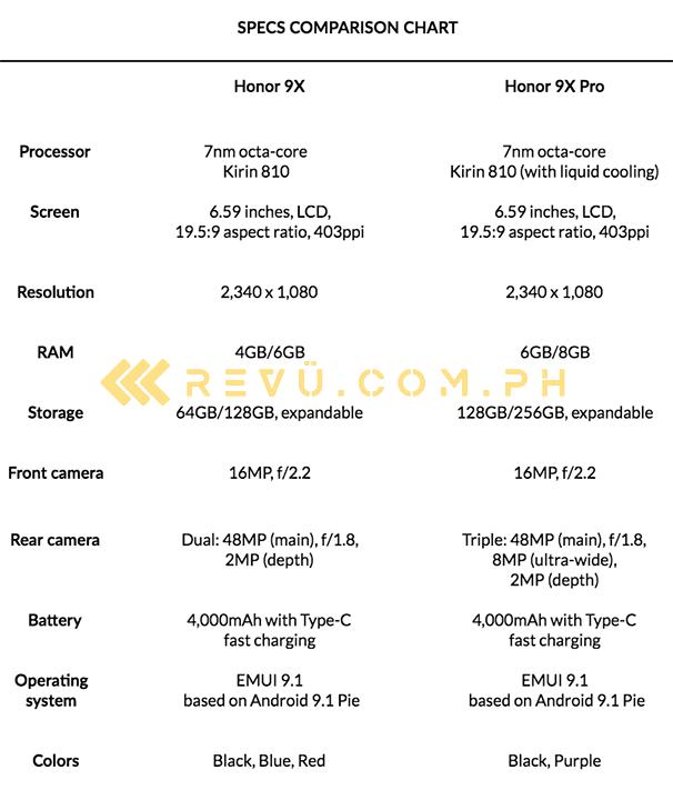 Honor 9x vs Honor 9x Pro: A specs comparison by Revu Philippines