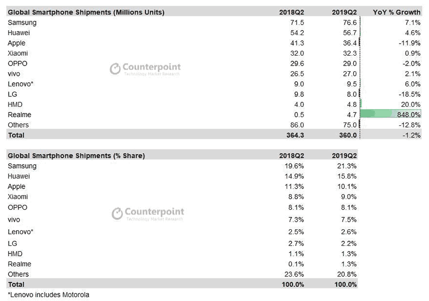 Top 10 smartphone brands or companies in Q2 2019, according to Counterpoint Research via Revu Philippines