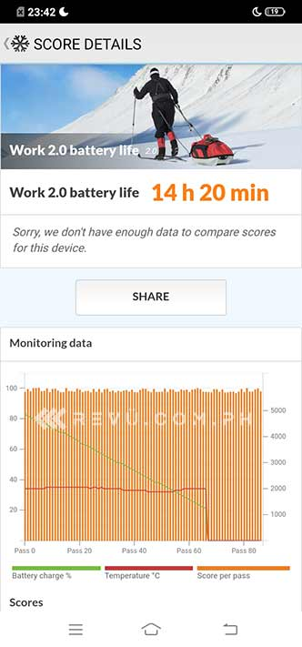 Vivo Y17 battery life test result in review by Revu Philippines