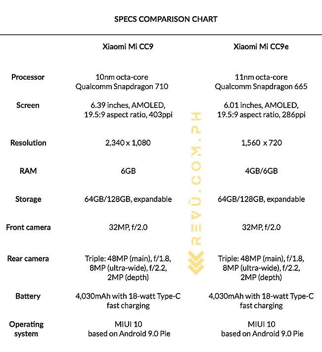 Xiaomi Mi CC9 vs Xiaomi Mi CC9e: A specs comparison via Revu Philippines