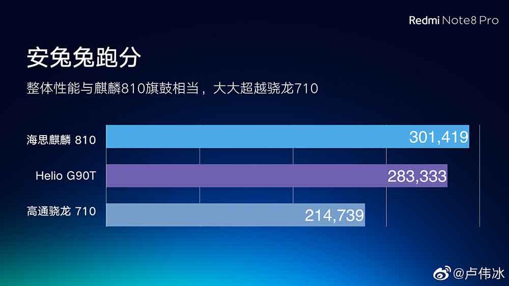 HiSilicon Kirin 810 vs MediaTek Helio G90T vs Qualcomm Snapdragon 710: Antutu benchmark scores comparison via Revu Philippines