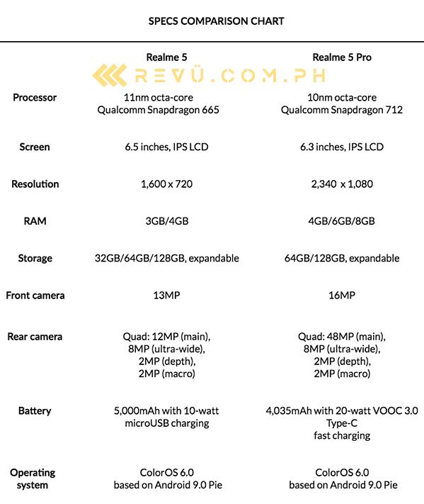 Realme 5 vs Realme 5 Pro: A specs comparison by Revu Philippines