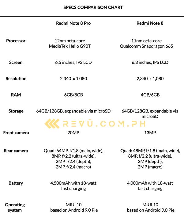 Xiaomi Redmi Note 8 Pro vs Redmi Note: A specs comparison via Revu Philippines