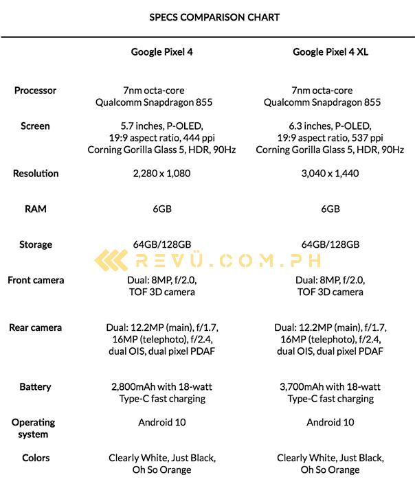 Google Pixel 4 vs Google Pixel 4 XL: Specs comparison by Revu Philippines
