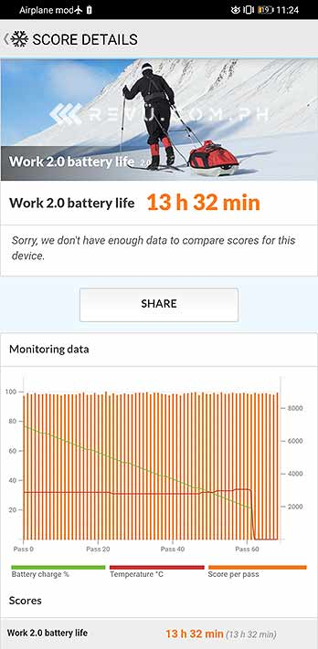 Huawei Mate 30 Pro battery life benchmark test result by Revu Philippines