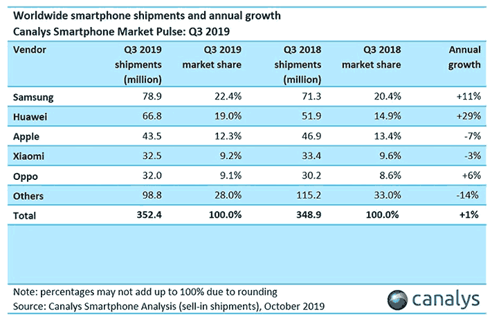 Top 5 biggest smartphone brands in Q3 2019, according to Canalys via Revu Philippines