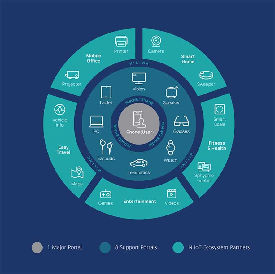 Huawei Ecosystem 1+8+N strategy via Revu Philippines