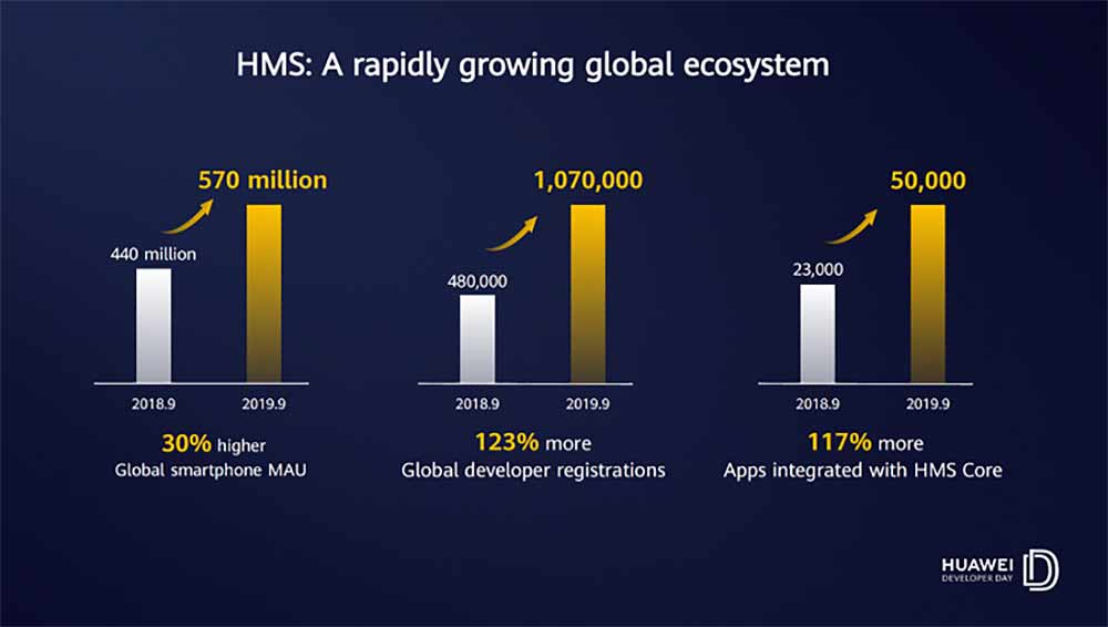 Huawei Mobile Services global growth via Revu Philippines