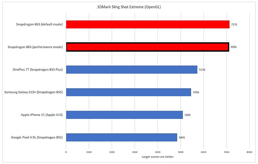Qualcomm Snapdragon 865 processor's 3DMark Sling Shot Extreme benchmark scores by PCWorld via Revu Philippines