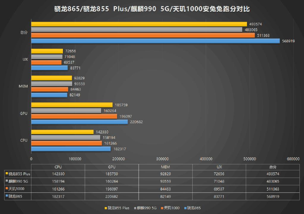 Qualcomm Snapdragon 865 vs Snapdragon 855 Plus vs MediaTek Dimensity 1000 vs Kirin 990 5G: A comparison of Antutu benchmark scores via Revu Philippines