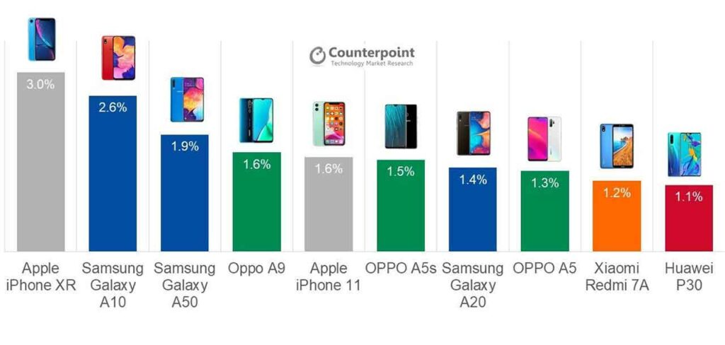 Top 10 bestselling smartphones worldwide in Q3 2019 by Counterpoint via Revu Philippines