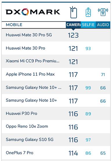 Top 10 smartphones with the best cameras on DxOMark as of Dec 17, 2019, via Revu Philippines