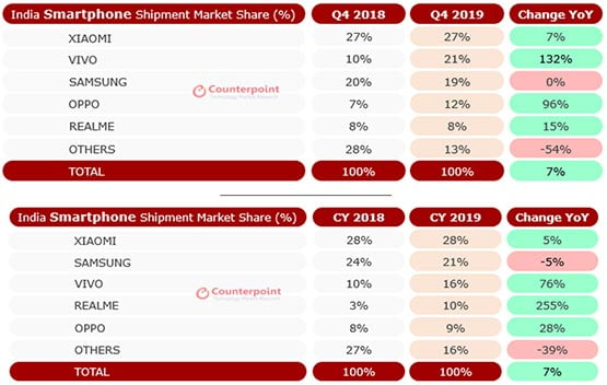 Top smartphone brands in India in Q4 and in whole 2019 via Revu Philippines