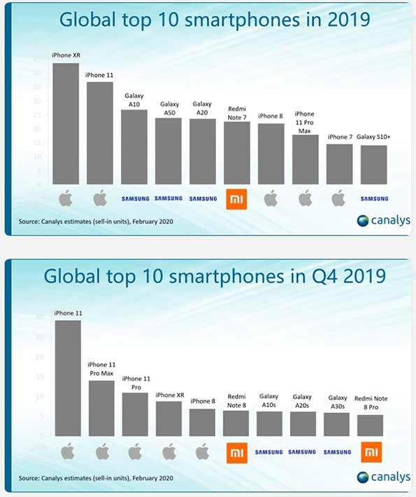Bestselling smartphones in Q4 2019 and in full year 2019 by Canalys via Revu Philippines