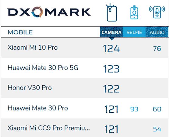 Top 5 smartphone cameras on DxOMark as of Feb 13, 2020 via Revu Philippines