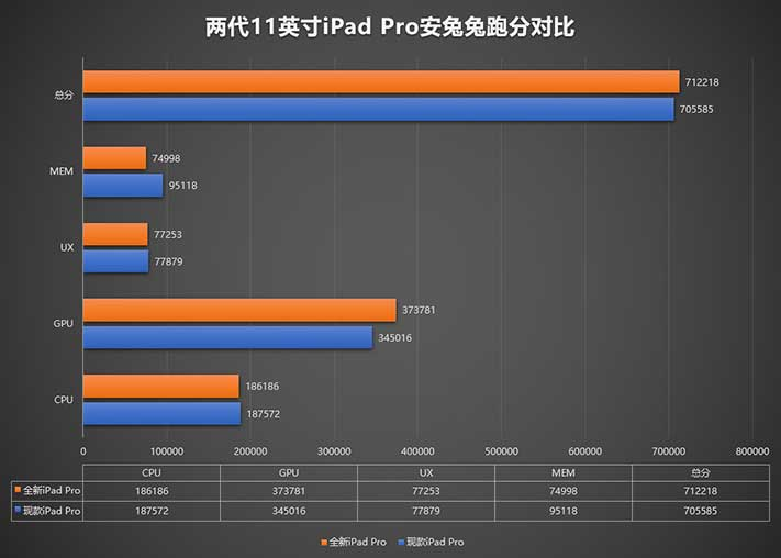 2020 Apple iPad Pro Antutu Benchmark scores breakdown via Revu Philippines
