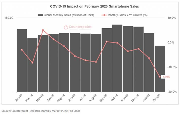 COVID-19 impact on smartphone sales in February 2020 by Counterpoint Research via Revu Philippines