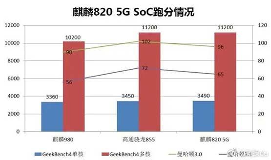Kirin 980 vs Snapdragon 855 vs Kirin 820 5G: Geekbench benchmark scores comparison via Revu Philippines
