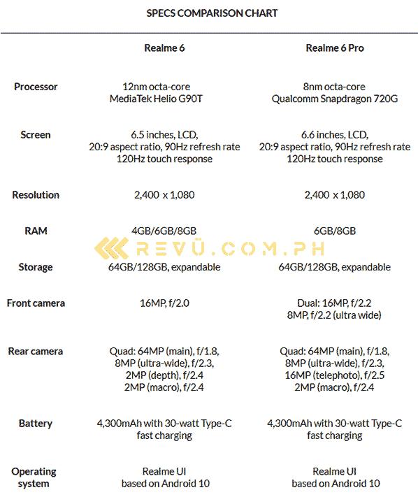 Realme 6 vs Realme 6 Pro: A specs comparison by Revu Philippines