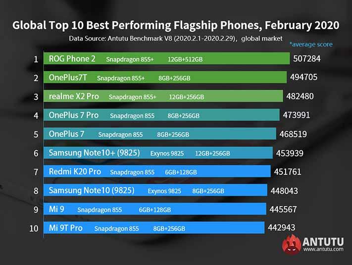 Top 10 best-performing flagship phones in Antutu Benchmark global as of Feb 2020 via Revu Philippines
