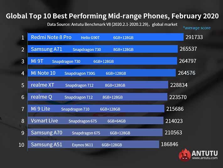 Top 10 best-performing midrange phones in Antutu Benchmark global as of Feb 2020 via Revu Philippines