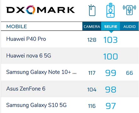 Top 5 camera phones for front or selfie by DxoMark as of March 31, 2020, via Revu Philippines