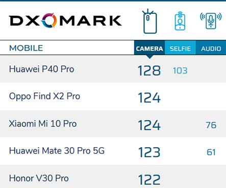 Top 5 camera phones for rear by DxoMark as of March 31, 2020, via Revu Philippines