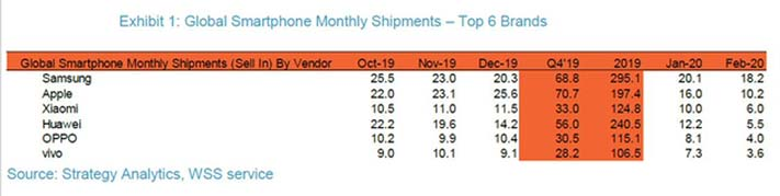 Top 6 smartphone brands in the world for February 2020 by Strategy Analytics via Revu Philippines