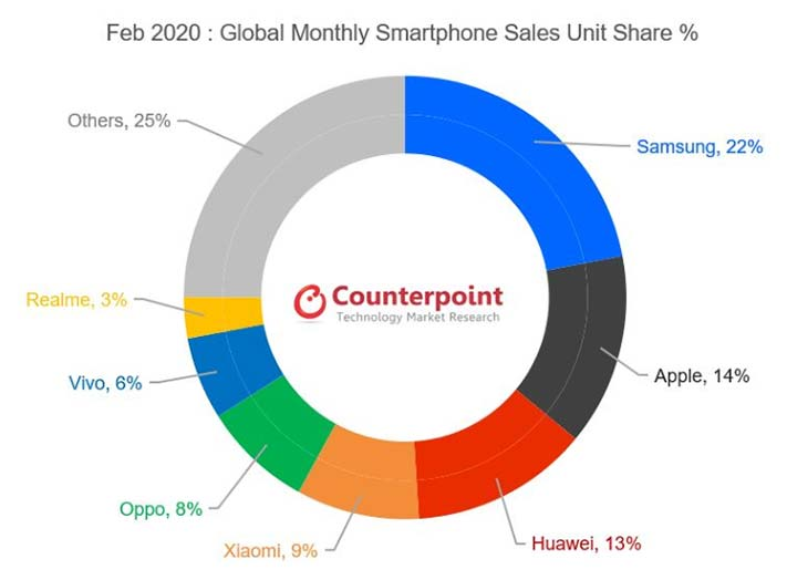 Top 7 smartphone brands in the world for February 2020 by Counterpoint Research via Revu Philippines